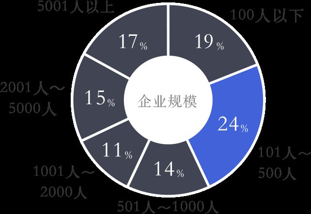 SPEEDA graph01